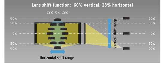 JVC Lens Shift
